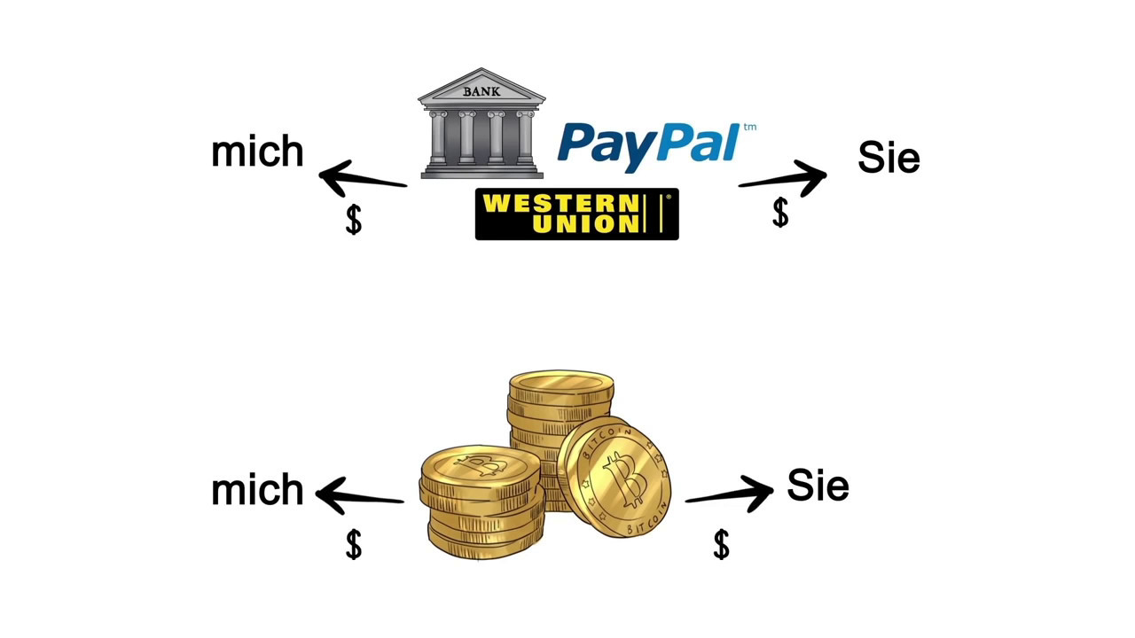Investieren In Bitcoins