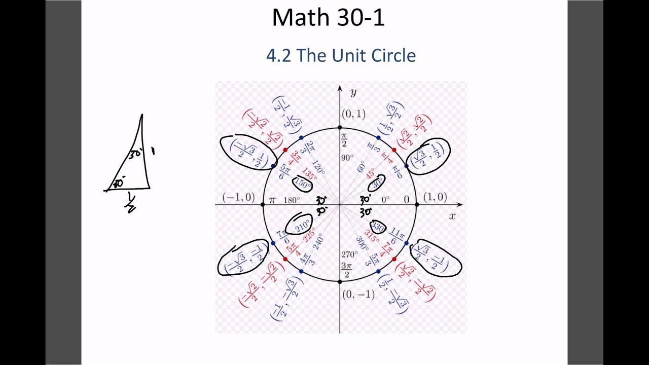 Math 30 1 4 2 Unit Circle