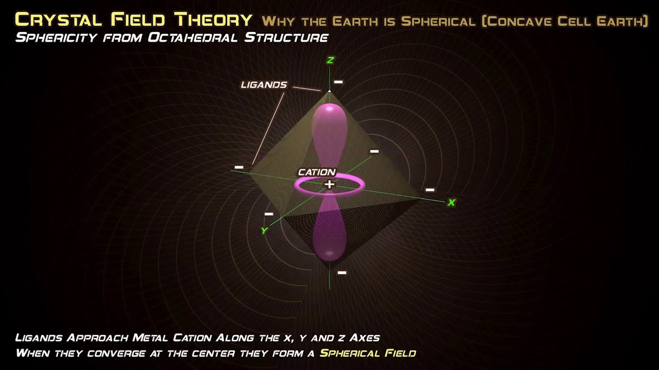 Etheric Octahedral Magnetism, Universal Compression - Lord Steven Christ's Concave Earth