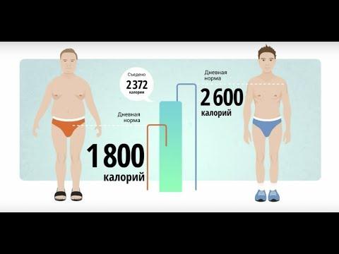 Как вычислить норму калорий.