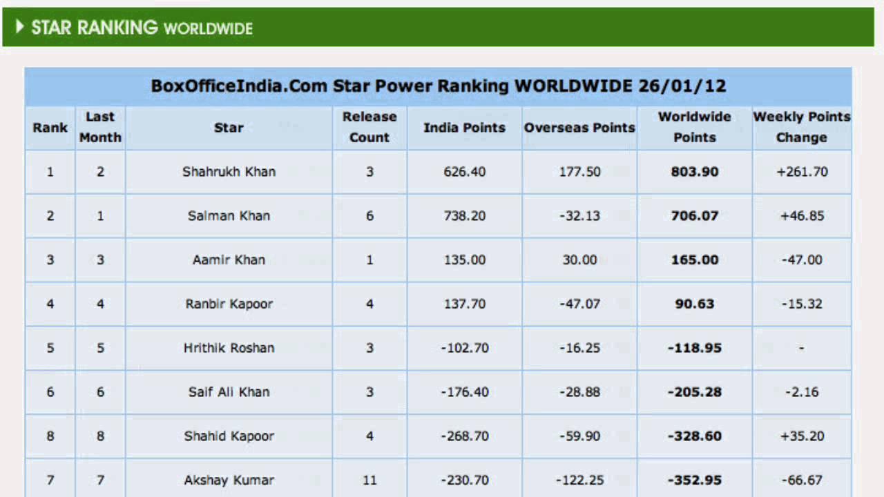 Box Office India Star Rankings 2011