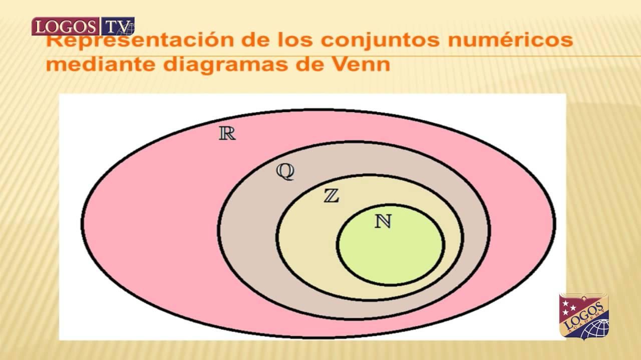 Conjuntos numricos clasificacin y ejercicios youtube ccuart Choice Image