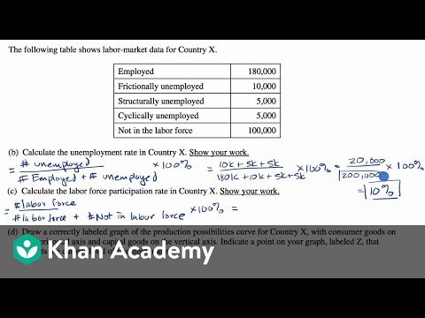 Worked Free Response Question On Unemployment | APⓇ Macroeconomics | Khan Academy