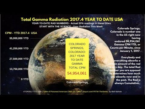 TOTAL GAMMA RADIATION 2017.4 YTD USA plus ANNUAL RAD TOTALS SINCE 2006