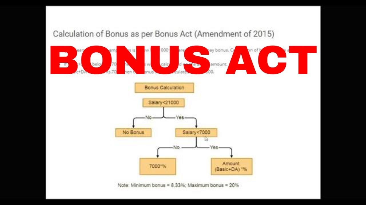 BONUS - THE PAYMENT OF BONUS ACT, 1965