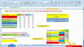 rrb ntpc most expected cut off bhubneswar region