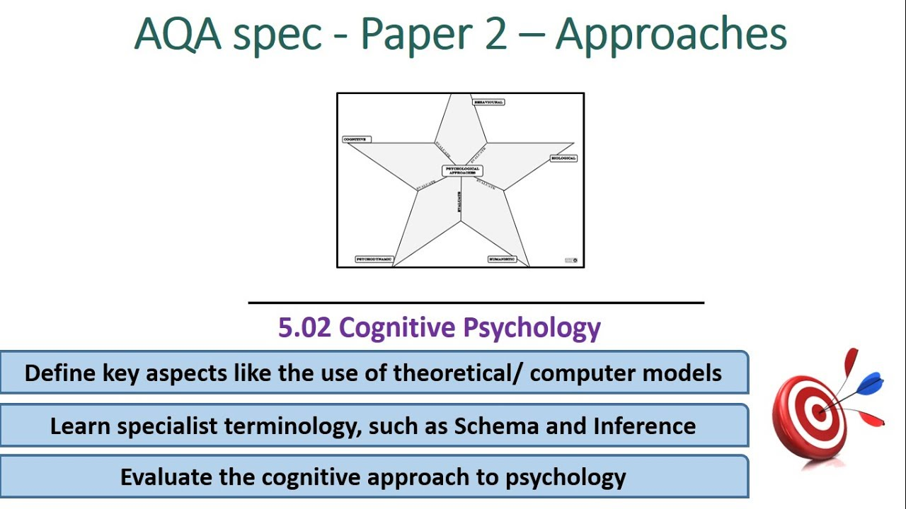cognitive psychology approaches for aqa spec alevel  5 02 cognitive psychology approaches for aqa spec alevel psychology paper 2