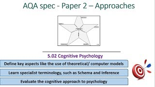 Cognitive Psychology - Approaches (5.02) Psychology AQA paper 2