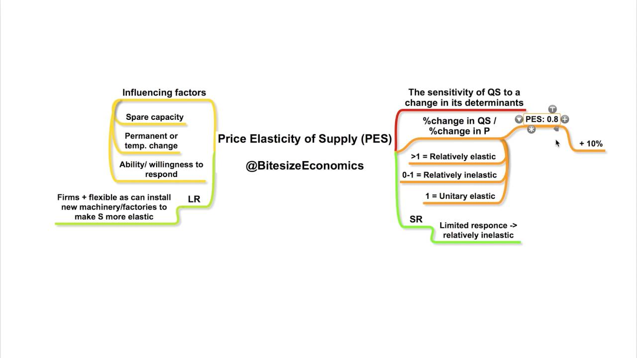 Price elasticity of supply pes youtube price elasticity of supply pes pooptronica Choice Image