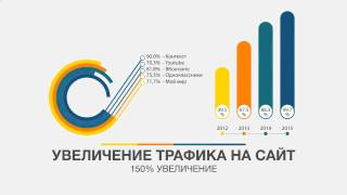 видео Создание сайтов Алматы