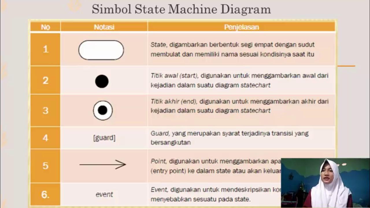 Uml activity diagram state machine diagram sequence diagram uml activity diagram state machine diagram sequence diagram ccuart Image collections