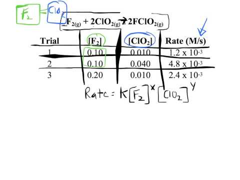 Determining Rate Law