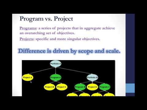 Intro to Program Planning and Programs