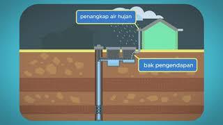 ESDM - Sistem Kerja Sumur Imbuhan