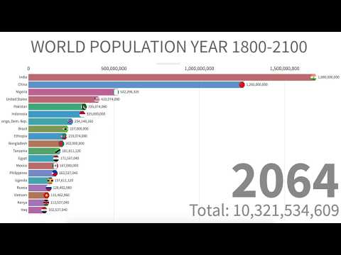 World Population Between Year 1800-2100