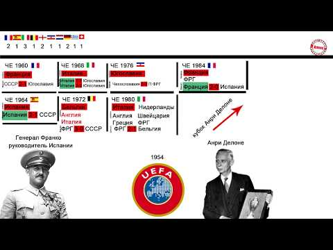 Сколько заявок было от России, Украины, Азербайджана? Все хозяева Чемпионатов Европы (ЕВРО).