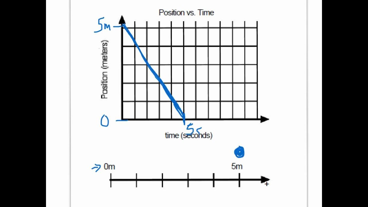 Position Time Graph To Motion Map