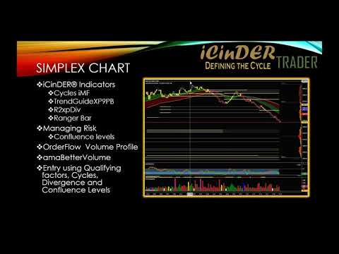 Technical Analysis: Trading Volatile Markets – iCinDER Trader