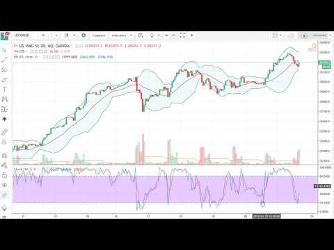DOW Jones 30 and NASDAQ 100 Technical Analysis for January 24, 2018 by FXEmpire.com