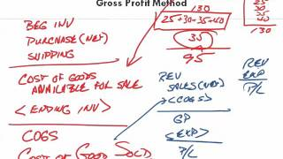 Financial Accounting   Ch 5 Inventory   Gross Profit Method