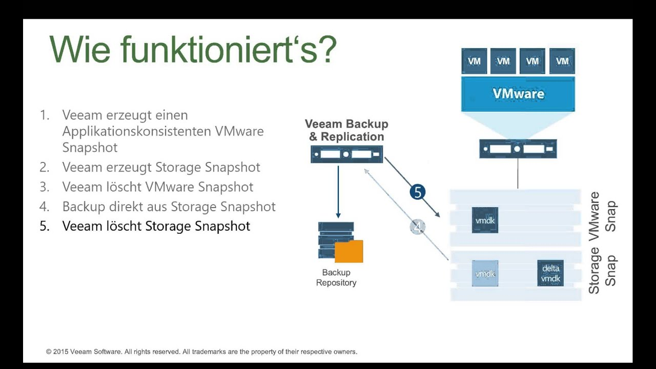 24 11 15: Veeam Availability Suite – was ist neu in v9