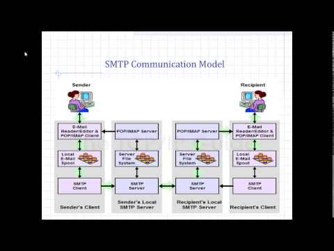 Introduction and Working of SMPT