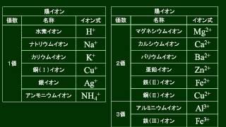 化学基礎 イオン式