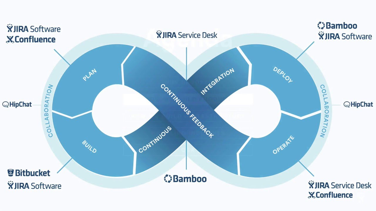 How Atlassian Does DevOps - Introduction (Part 1/5)