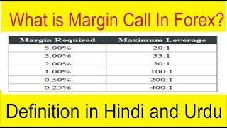 What is Margin Call In Forex Trading Business | Basics Definition Tutorial In Hindi and Urdu