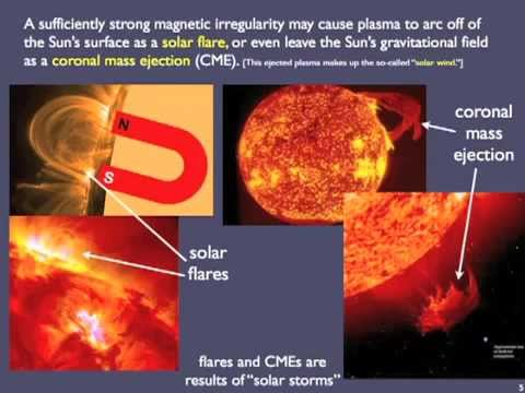 The Sun, Energy & Radiation