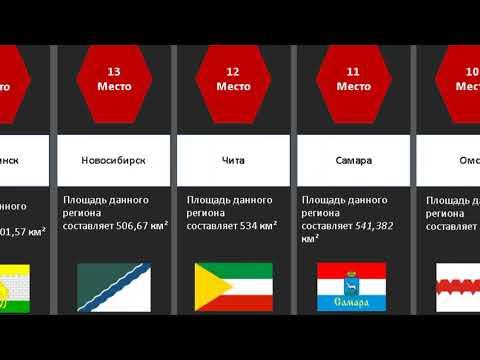 Сравнение: Города России по Площади / Сравнений NET