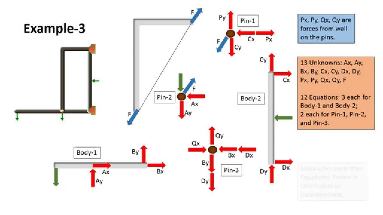 Engineering Statics  Collapsible And Indeterminate Frames