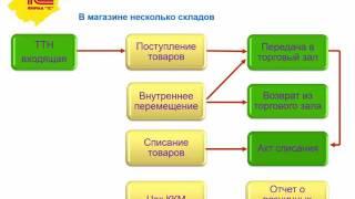 ЕГАИС. Учет розничных продаж и остатков в магазине - Программа онлайн семинара - 1С:Учебный центр №1