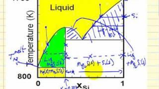 Solid-Liquid Phase Diagrams