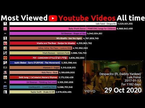 Top 15 Most Viewed Youtube Videos over time (2012-2020)