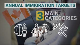 How many immigrants does Canada accept?