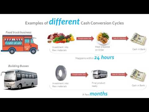 Cash Conversion Cycle | Operations Management Simulation