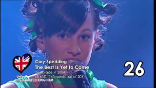 Top 50 Most Successful Junior Eurovision Songs (2003-2017)