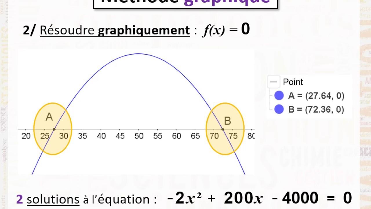 Résoudre graphiquement une équation du second degré - YouTube