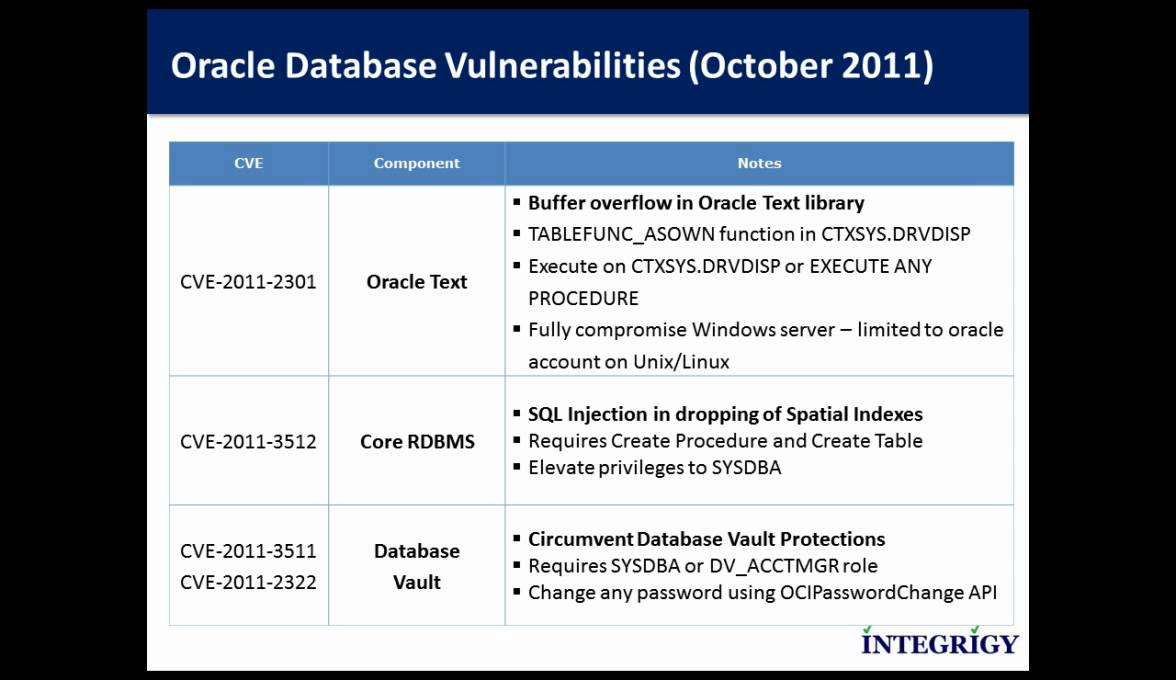Oracle Critical Patch Update - October 2011 - Database Impact
