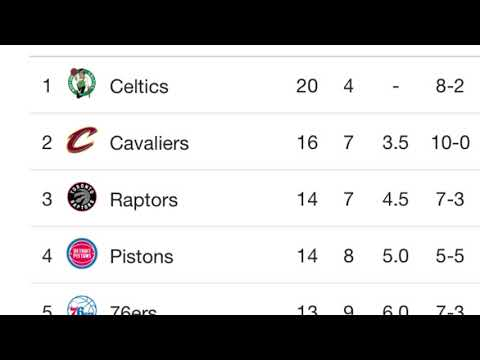NBA Standings Check Part 2!