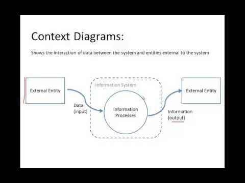IPT & SDD : Context Diagrams  YouTube