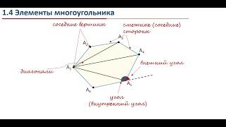 Урок 01. Многоугольник. Теорема о сумме углов многоугольника.