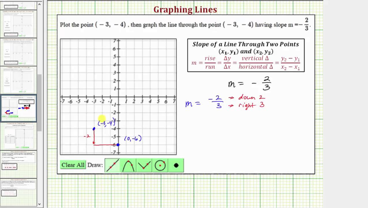 Ex Graph A Line Given A Point And The Slope Youtube