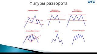 9 Урок. Основы Технического анализа
