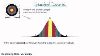 Module 4 - Describing Data: Variability