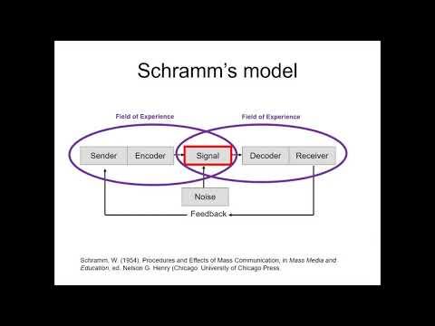 Schramm's Communication Model