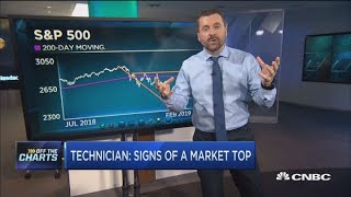 Technician: We may be nearing market top, but these stocks are going higher