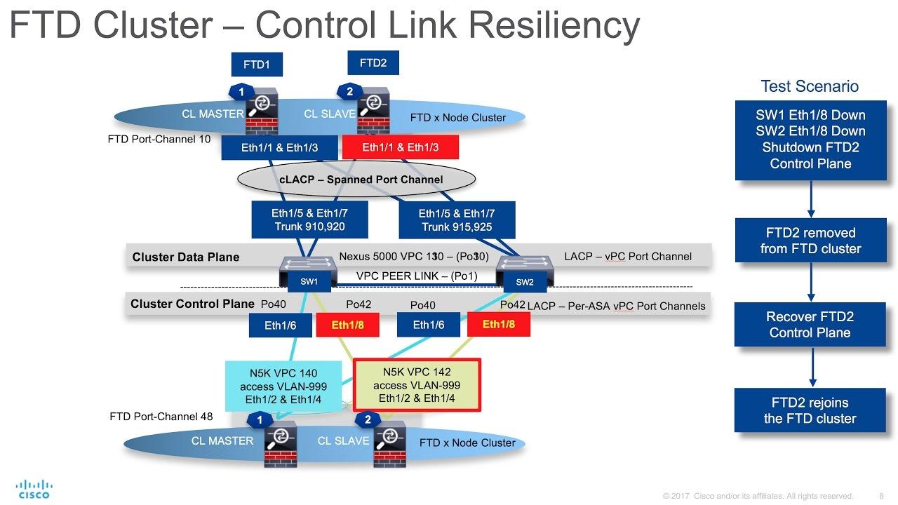 FPR4100 FTD App Cluster: (3) Control Link Resiliency
