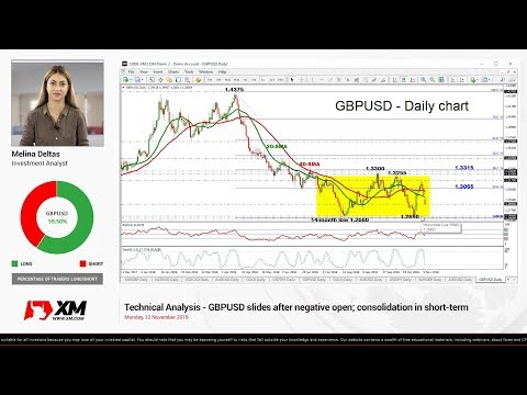 Technical Analysis: 12/11/18 - GBPUSD slides after negative open; consolidation in short-term